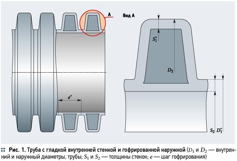 Расход жидкости в безнапорных трубопроводов