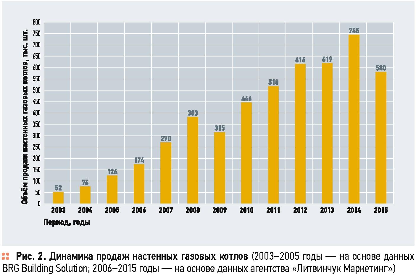 Рынок газового оборудования: метаморфозы и перспективы . 2/2017. Фото 2