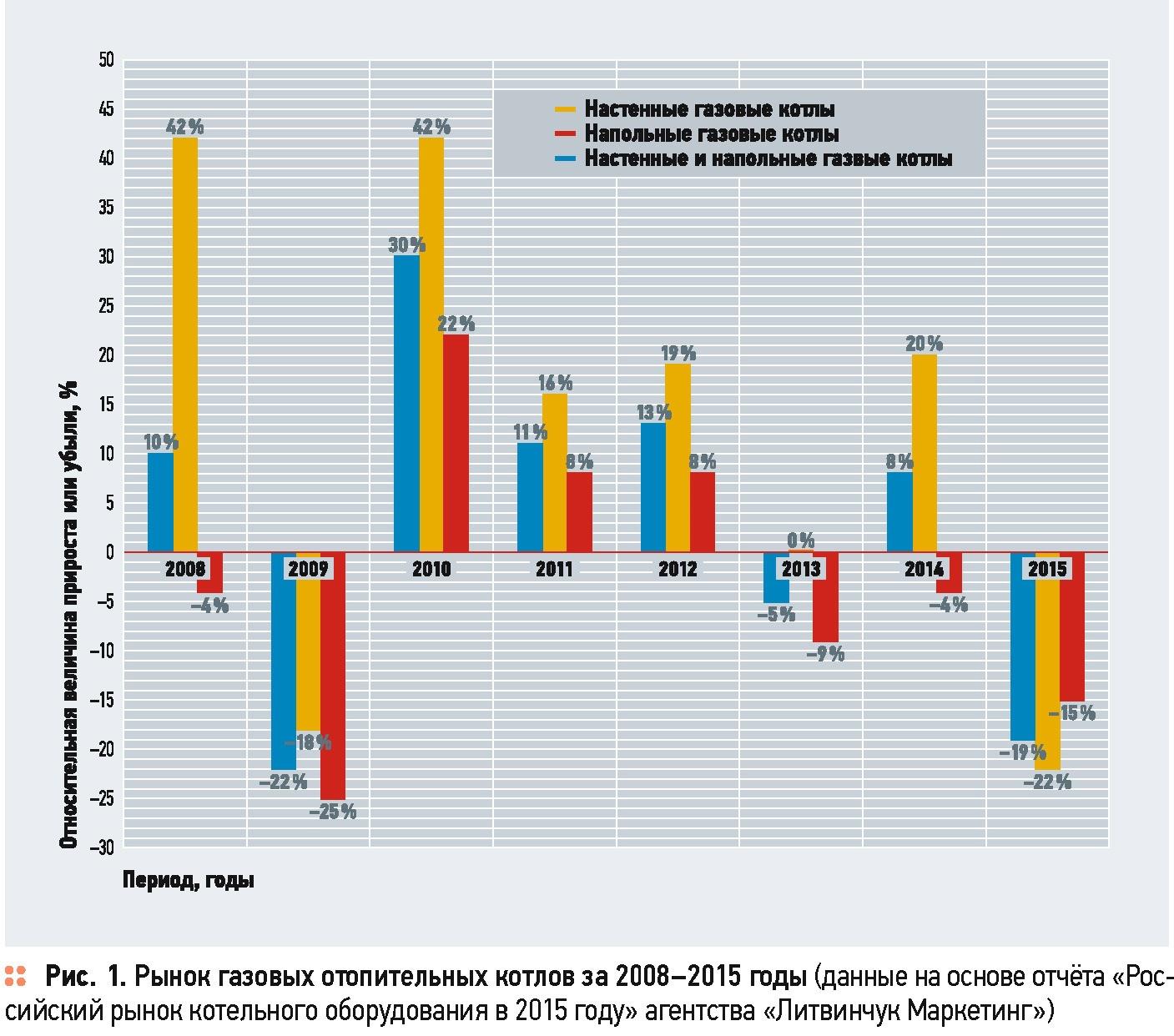 Рынок газового оборудования: метаморфозы и перспективы . 2/2017. Фото 1