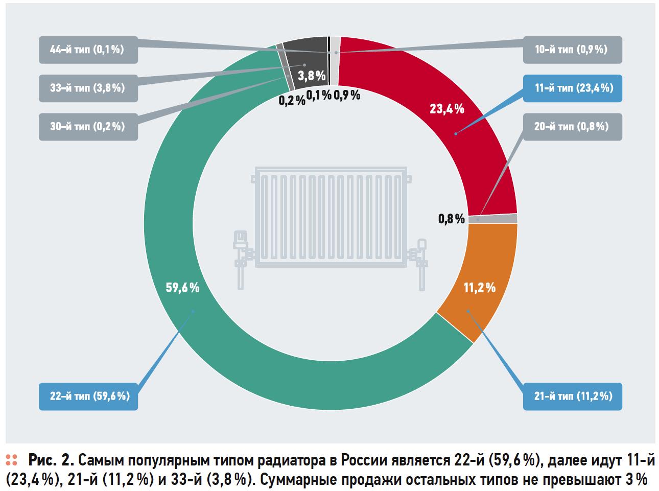 Стальной спрос на стальные радиаторы Vaillant . 3/2017. Фото 4