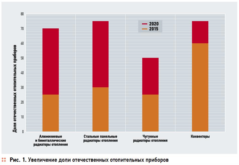 Инвестстратегия развития отрасли производства отопительных приборов в Российской Федерации до 2020 года . 3/2017. Фото 1