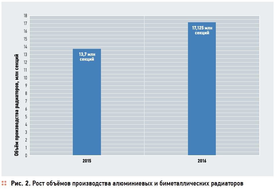 Инвестстратегия развития отрасли производства отопительных приборов в Российской Федерации до 2020 года . 3/2017. Фото 2