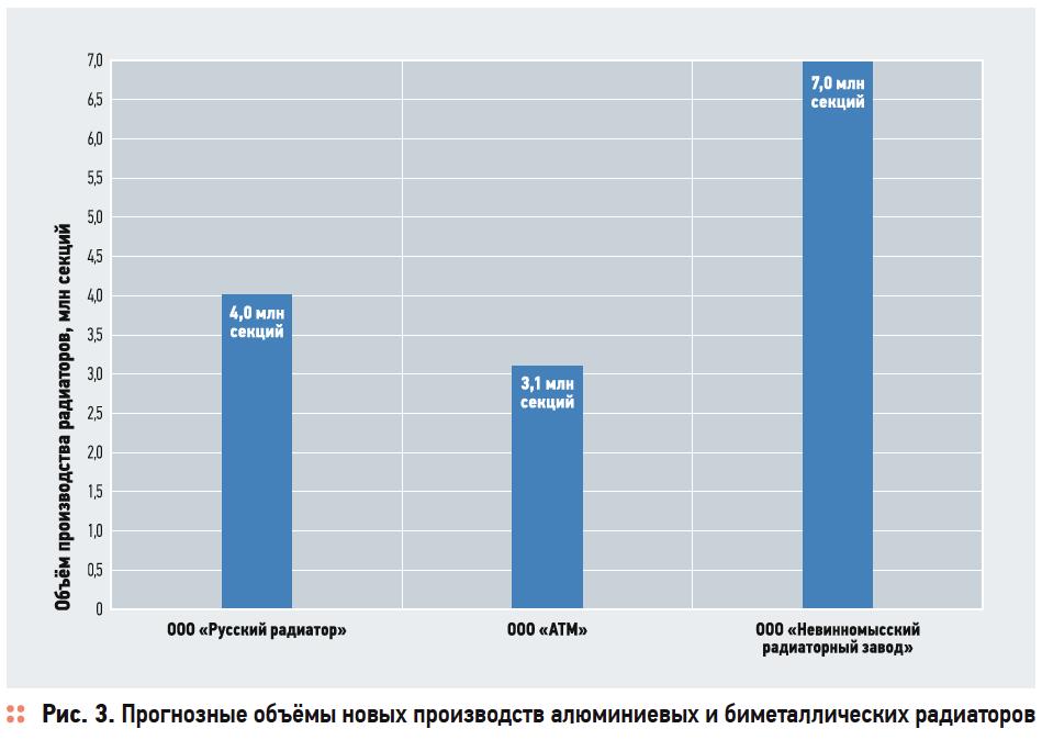 Инвестстратегия развития отрасли производства отопительных приборов в Российской Федерации до 2020 года . 3/2017. Фото 3