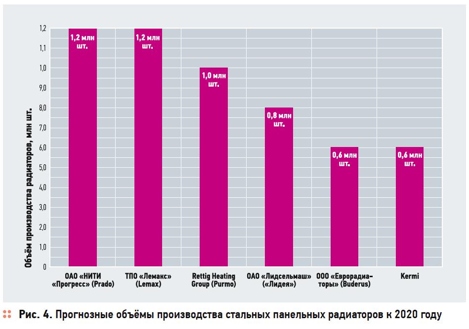 Инвестстратегия развития отрасли производства отопительных приборов в Российской Федерации до 2020 года . 3/2017. Фото 4
