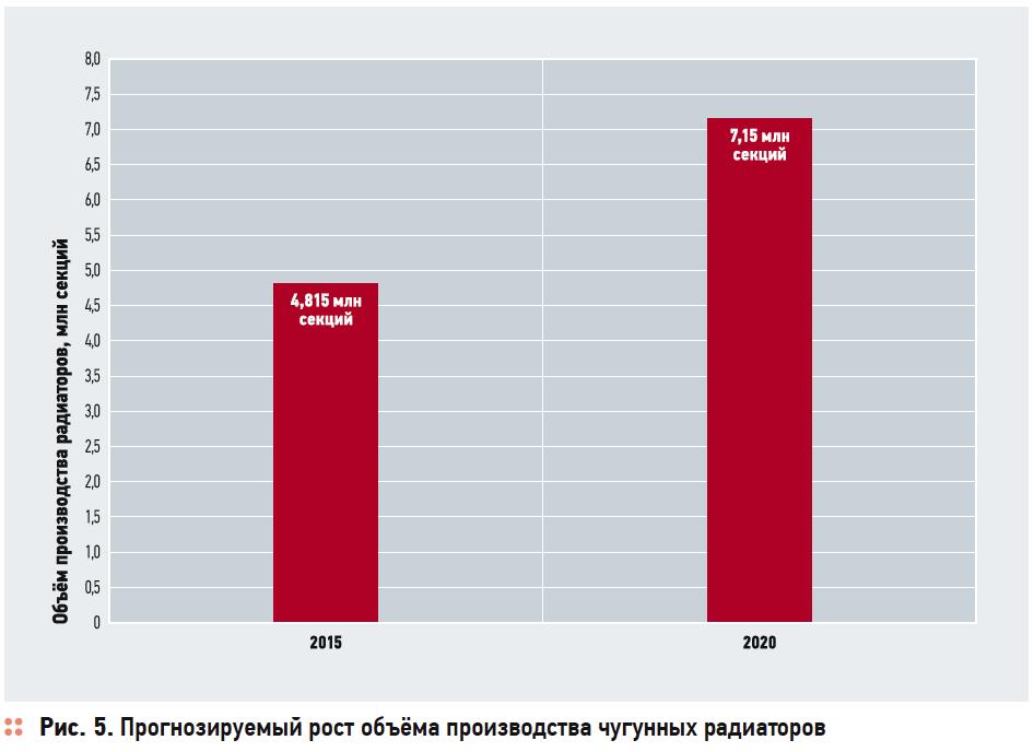 Инвестстратегия развития отрасли производства отопительных приборов в Российской Федерации до 2020 года . 3/2017. Фото 5