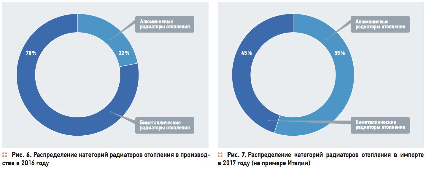 Инвестстратегия развития отрасли производства отопительных приборов в Российской Федерации до 2020 года . 3/2017. Фото 6