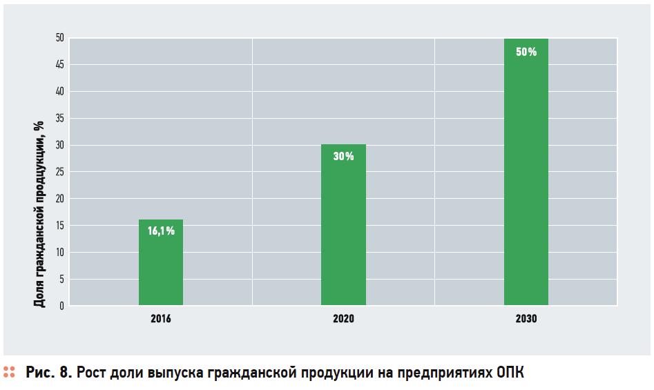 Инвестстратегия развития отрасли производства отопительных приборов в Российской Федерации до 2020 года . 3/2017. Фото 7