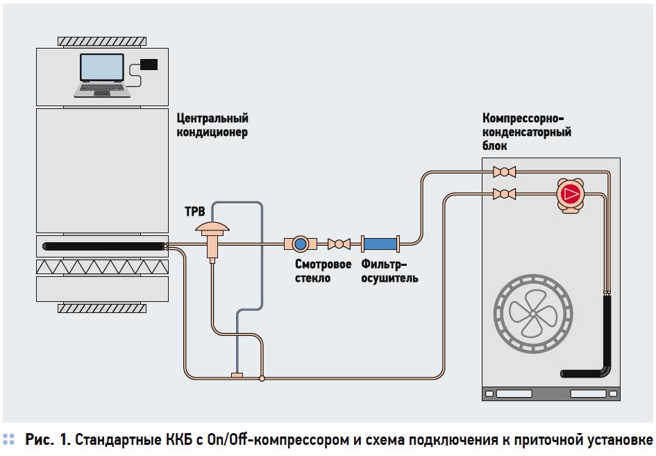 Методика подбора компрессорно-конденсаторных блоков для приточных систем . 3/2017. Фото 1