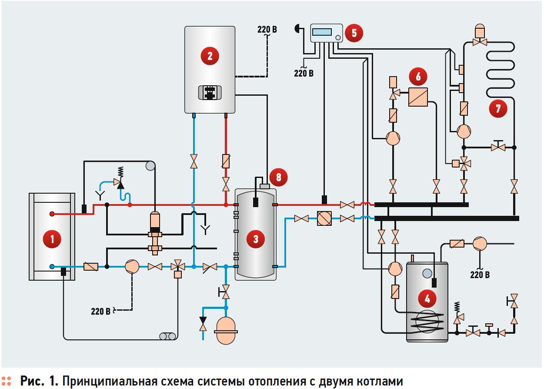 Схема отопления коттеджа твердотопливным и электрическим котлом в качестве резервного. 4/2017. Фото 1
