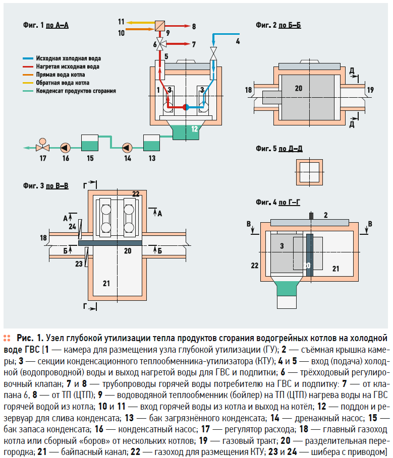 Способ и система теплоснабжения с глубокой утилизацией тепла. Новое решение. 4/2017. Фото 1