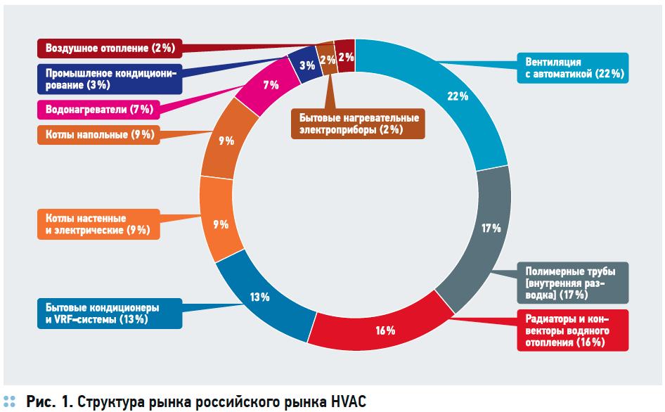 Состояние российского рынка HVAC. Перспективы импортозамещения . 5/2017. Фото 1
