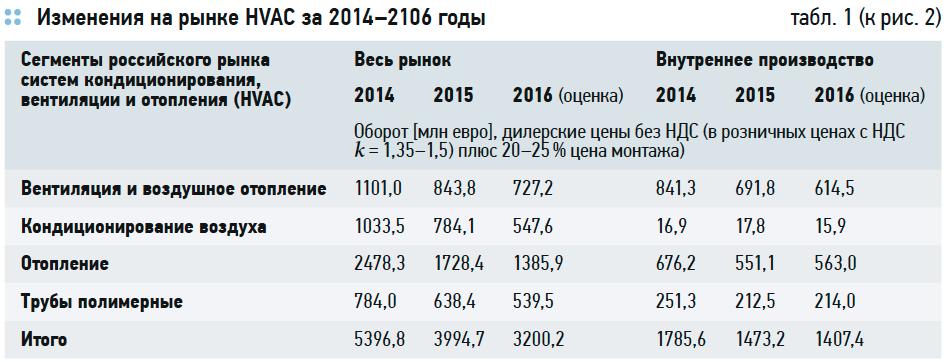 Состояние российского рынка HVAC. Перспективы импортозамещения . 5/2017. Фото 3
