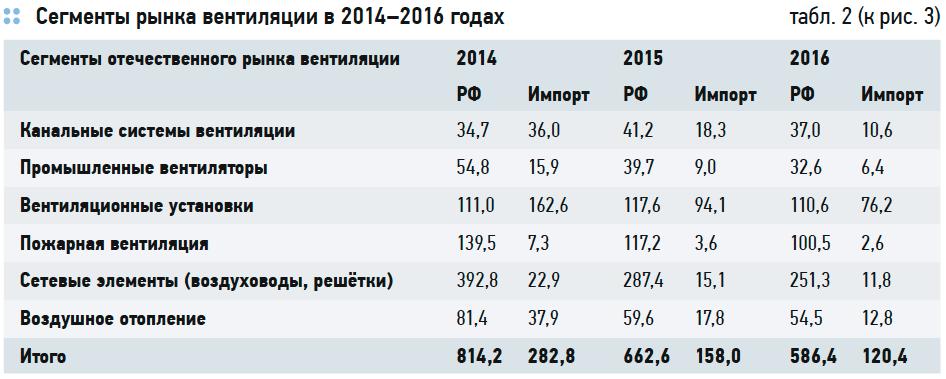 Состояние российского рынка HVAC. Перспективы импортозамещения . 5/2017. Фото 5