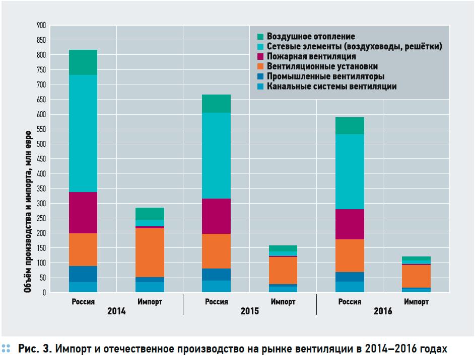 Состояние российского рынка HVAC. Перспективы импортозамещения . 5/2017. Фото 4