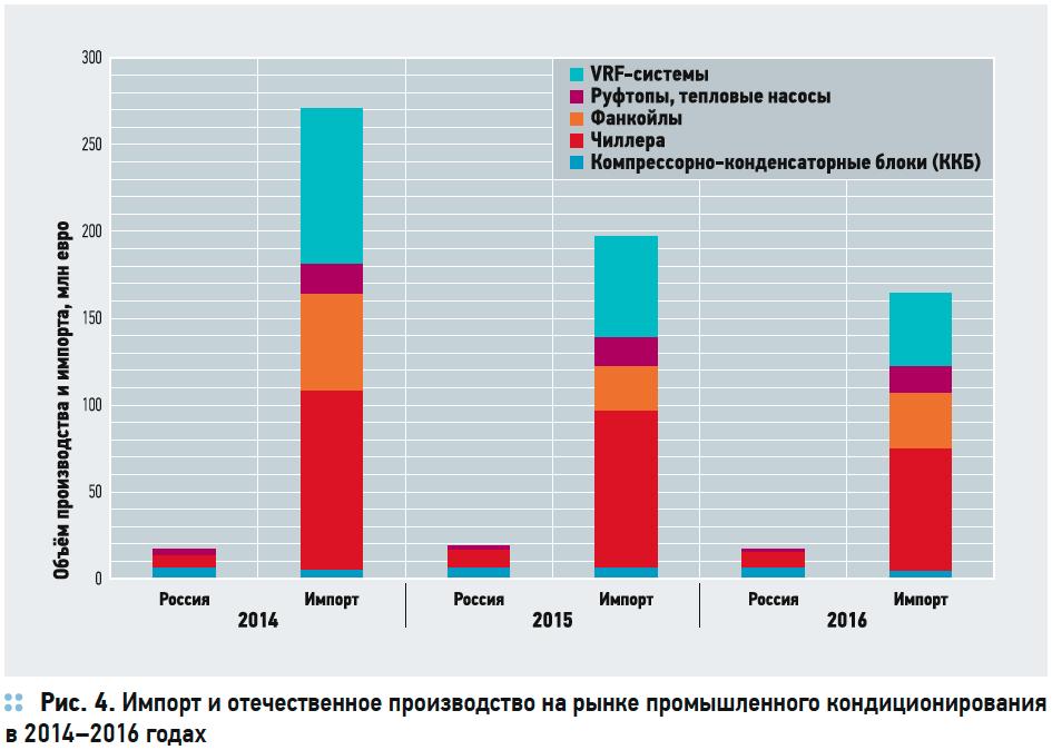 Состояние российского рынка HVAC. Перспективы импортозамещения . 5/2017. Фото 6