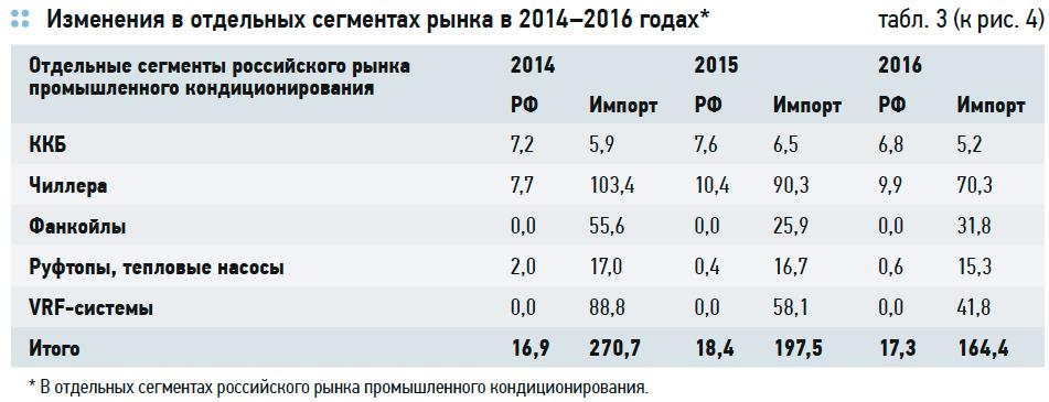 Состояние российского рынка HVAC. Перспективы импортозамещения . 5/2017. Фото 7