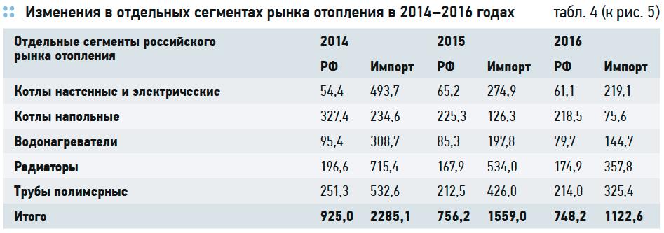 Состояние российского рынка HVAC. Перспективы импортозамещения . 5/2017. Фото 9