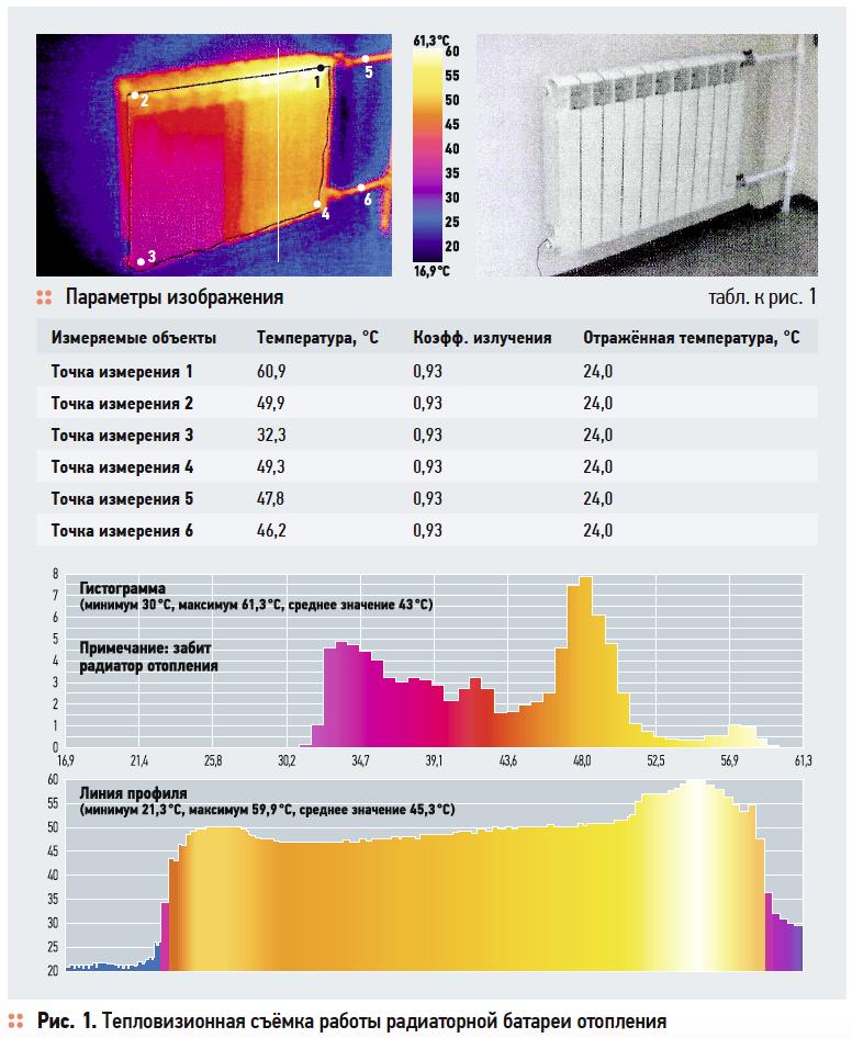 Вентиляция вместо радиаторов или Оптимизация систем инженерного жизнеобеспечения. 5/2017. Фото 1