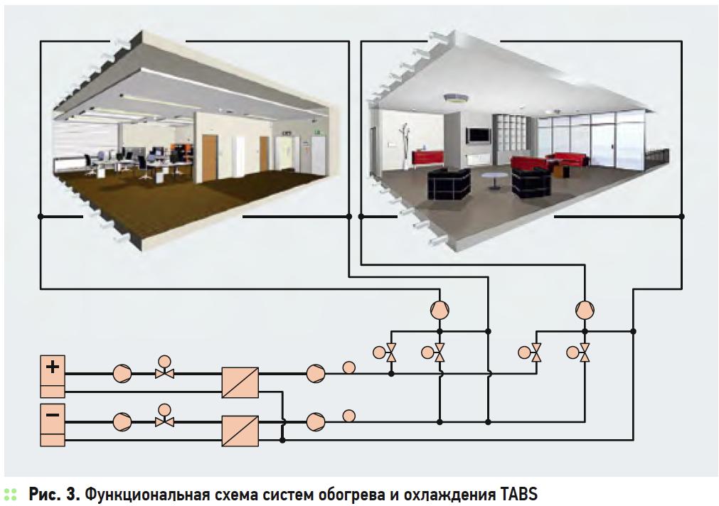 Термически активированные системы зданий. 6/2017. Фото 4