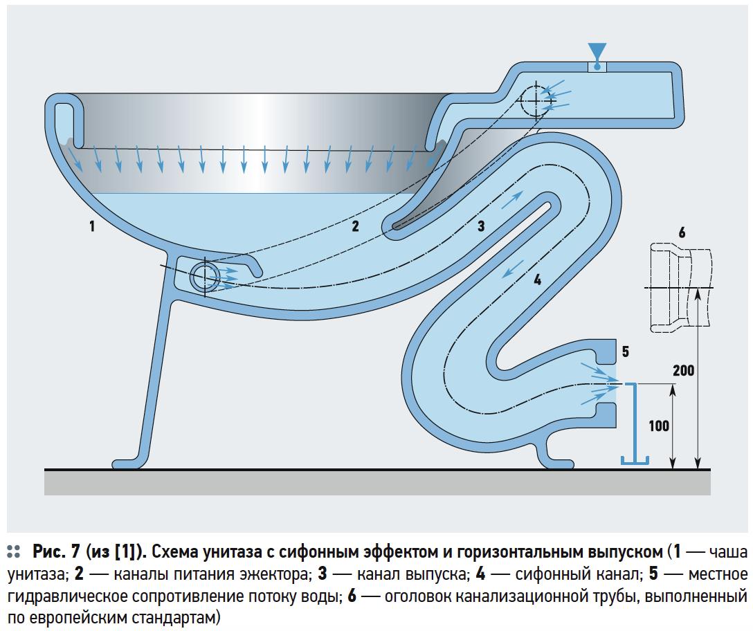 Обоснование необходимости и порядок проведения работ по созданию водосберегающих унитазов эжекторного типа с боковым отводом выпуска. 8/2017. Фото 2