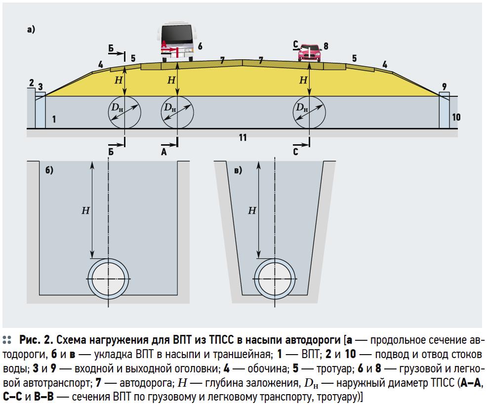 О выборе ТПСС по кольцевой жёсткости для ВПТ автодорог. 7/2017. Фото 5