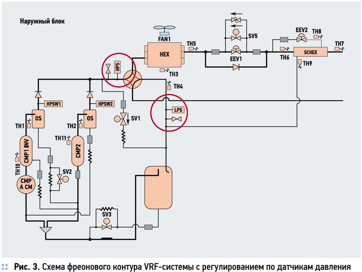Анализ VRF-систем. Алгоритмы управления холодопроизводительностью . 9/2017. Фото 4