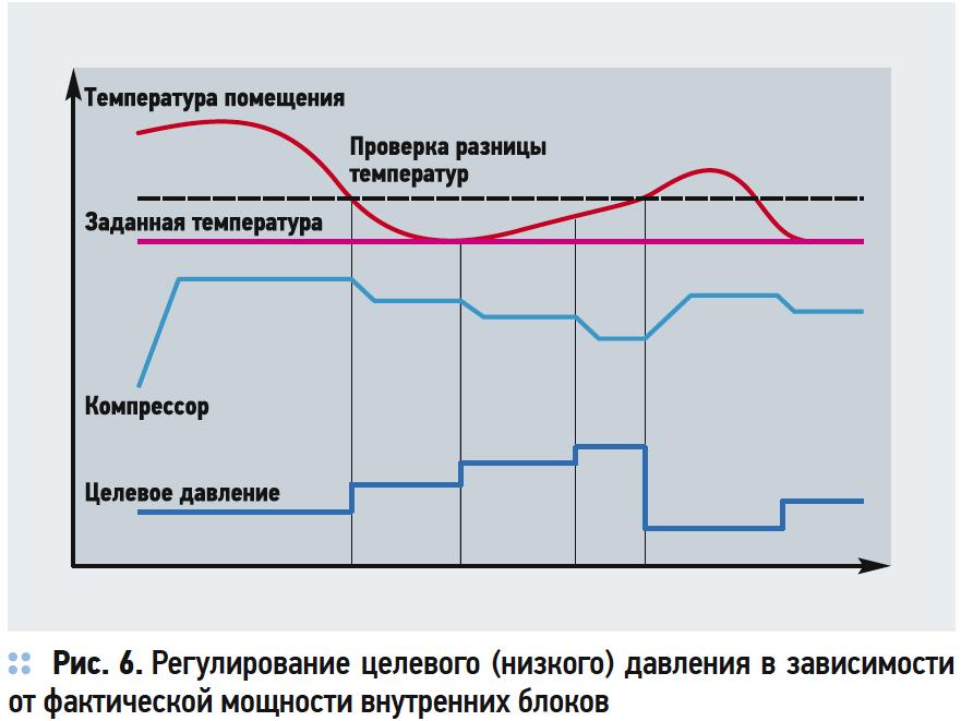 Анализ VRF-систем. Алгоритмы управления холодопроизводительностью . 9/2017. Фото 7