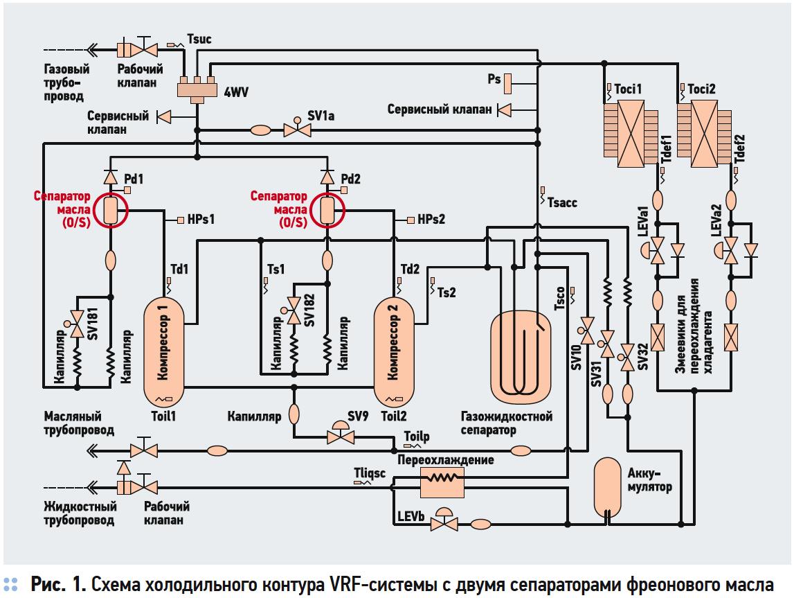 Анализ VRF-систем. Система маслоотделения . 8/2017. Фото 1