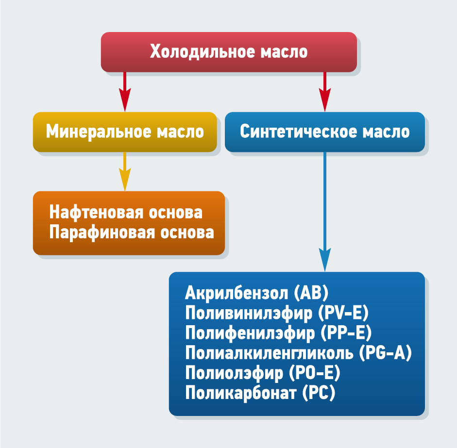 Анализ VRF-систем. Система маслоотделения . 8/2017. Фото 3