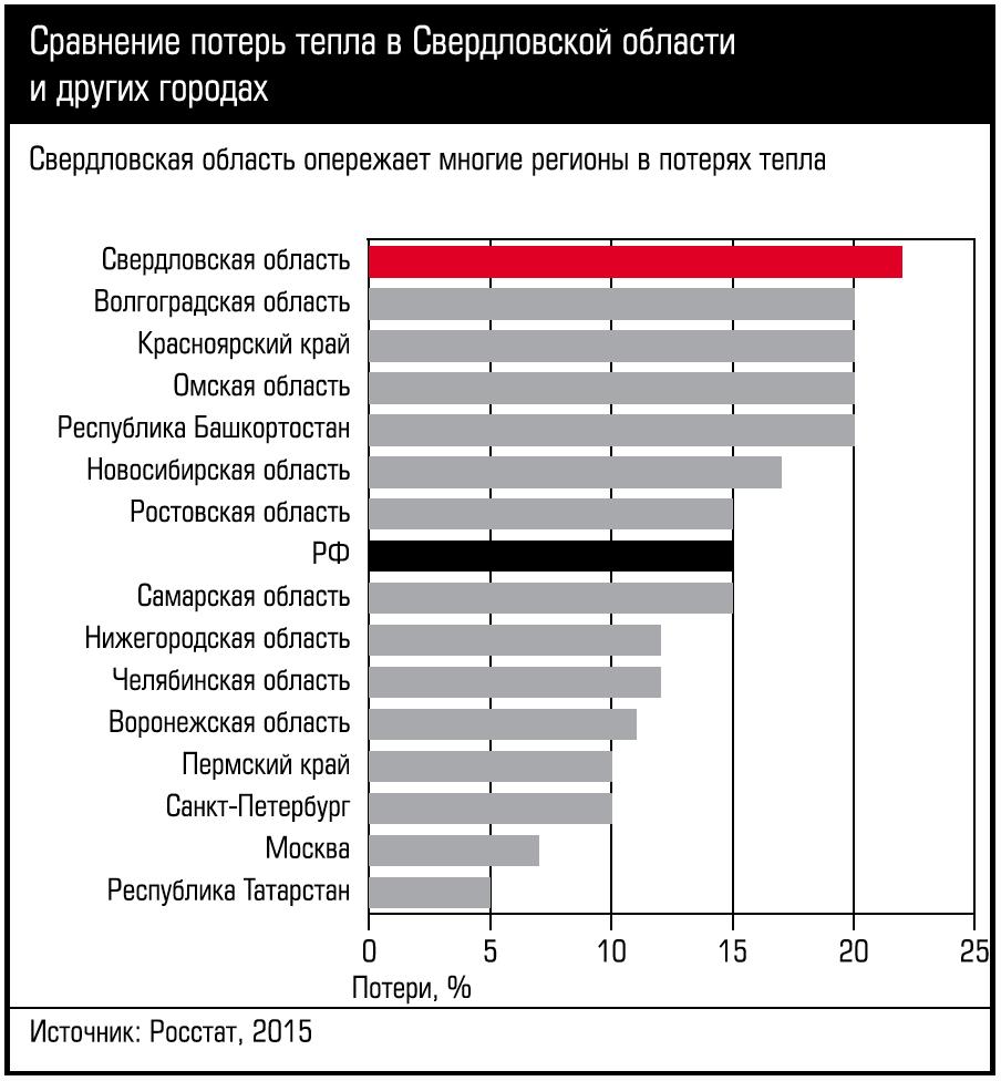 Закрыть систему теплоснабжения Екатеринбурга. 10/2017. Фото 13