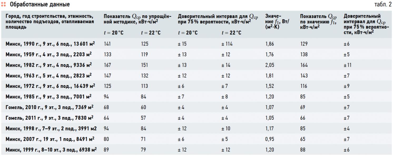 Сравнительный анализ методов определения теплоэнергетических характеристик эксплуатируемых зданий . 8/2017. Фото 18