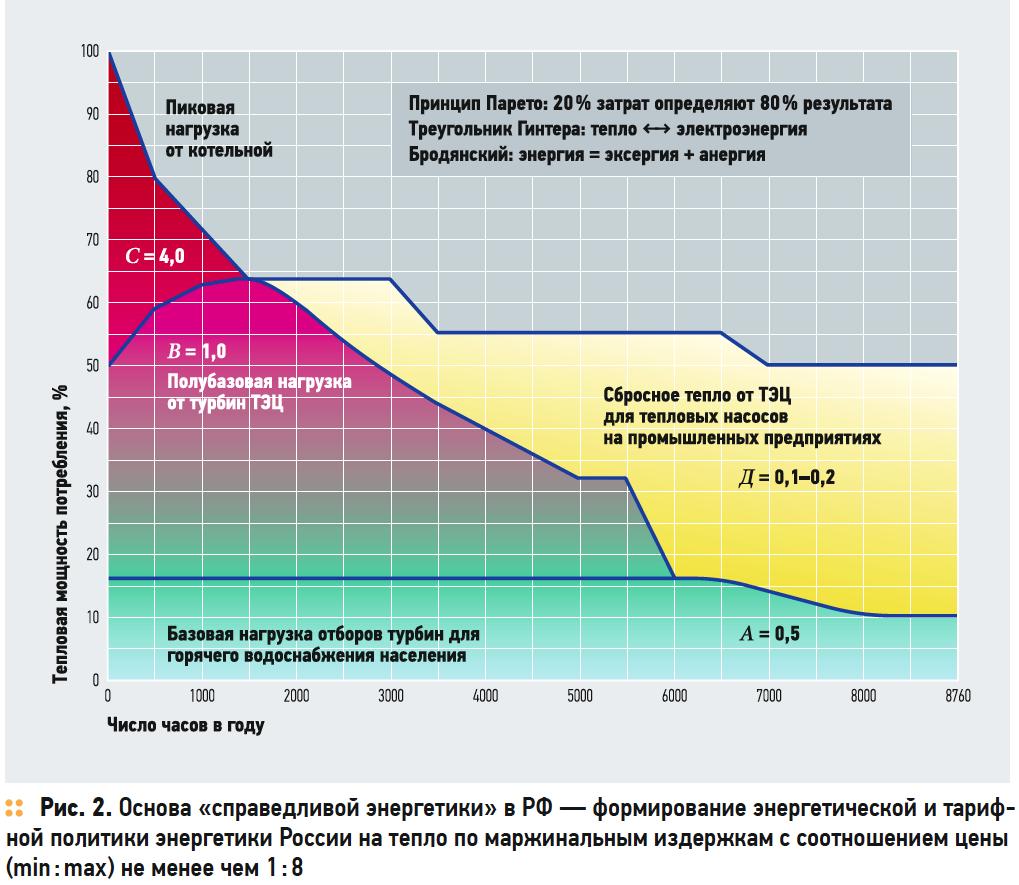 Программа борьбы с неэффективным регулированием энергетики РФ. 11/2017. Фото 2