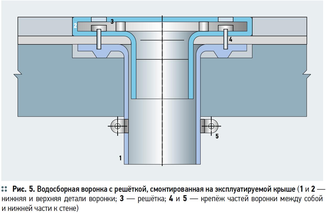 О факторах качественного функционирования внутренних водостоков зданий. 11/2017. Фото 10
