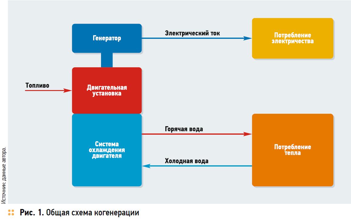 Малая когенерация в частном секторе — проблемы и перспективы . 11/2017. Фото 1