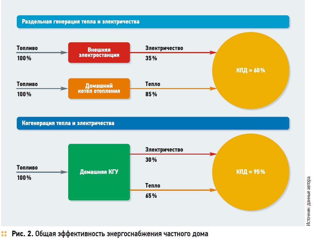 Малая когенерация в частном секторе — проблемы и перспективы . 11/2017. Фото 2
