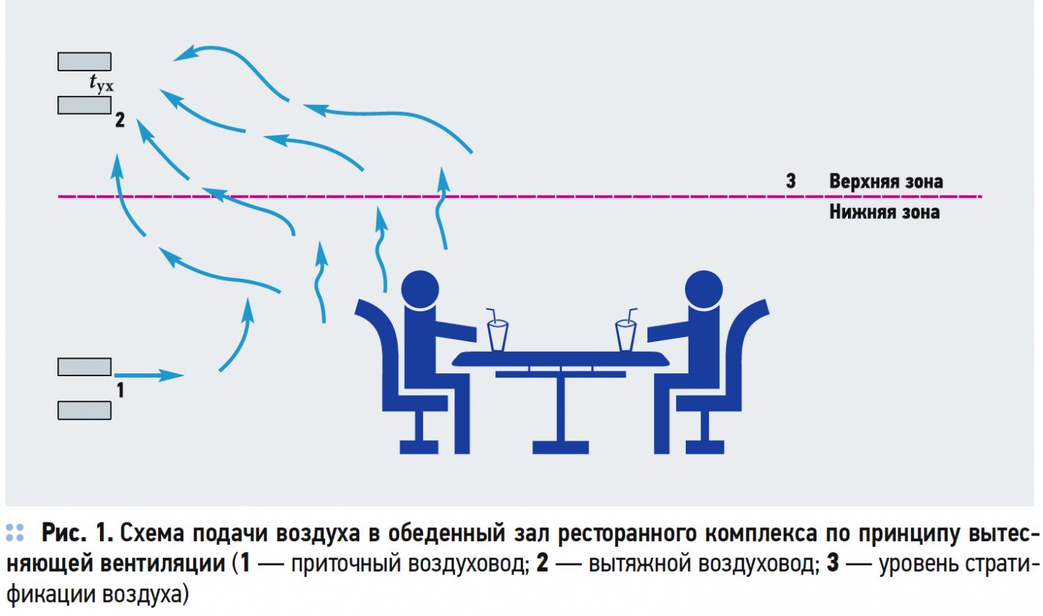 Формирование зон теплового комфорта и дискомфорта в помещениях ресторанных комплексов . 11/2017. Фото 1