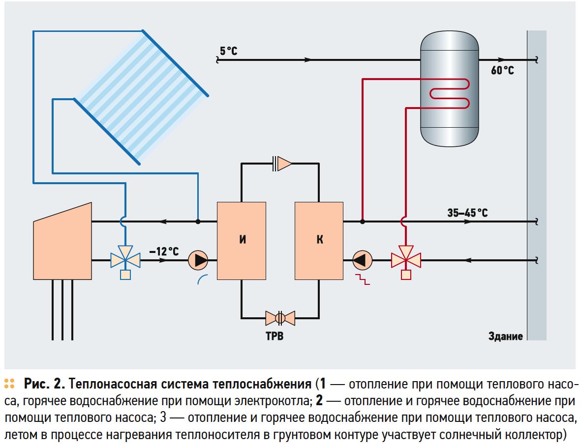 Рис. 2. Теплонасосная система теплоснабжения (1 — отопление при помощи теплового насоса, горячее водоснабжение при помощи электрокотла; 2 — отопление и горячее водоснабжение при помощи теплового насоса; 3 — отопление и горячее водоснабжение при помощи теплового насоса, летом в процессе нагревания теплоносителя в грунтовом контуре участвует солнечный коллектор)