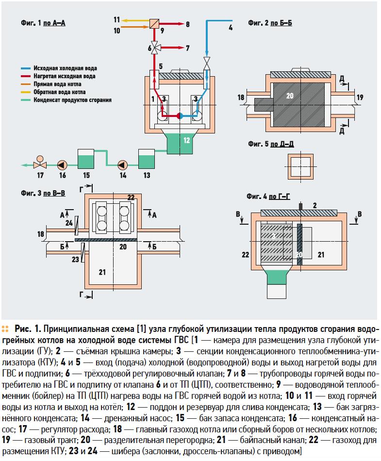 Система отопления и ГВС с глубокой утилизацией тепла в технологической схеме теплового пункта. 12/2017. Фото 1