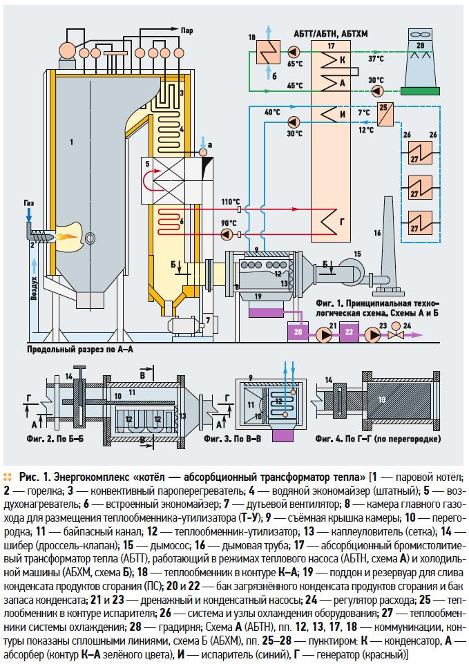 Многофункциональный энергокомплекс «котёл — абсорбционный трансформатор тепла» . 1/2018. Фото 2