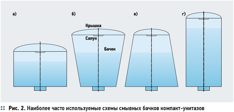 Зависимость расхода на смыв компакт-унитазов от геометрии седла спускного клапана и смывного бачка. 2/2018. Фото 3