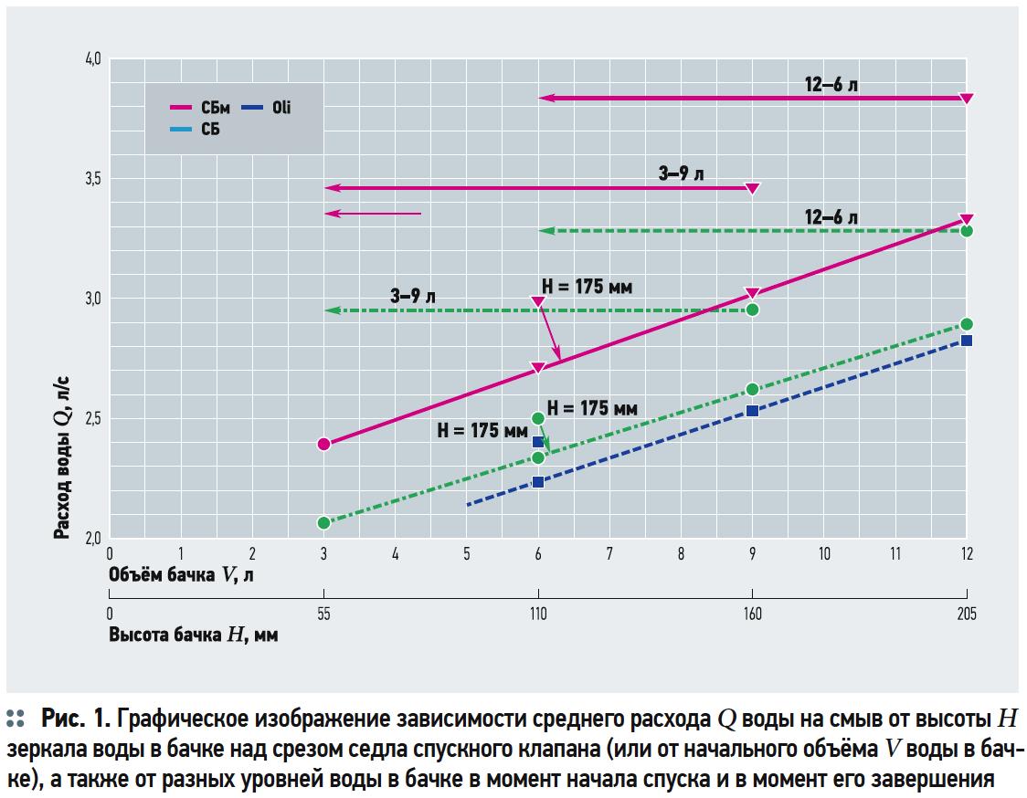 Зависимость расхода на смыв компакт-унитазов от геометрии седла спускного клапана и смывного бачка. 2/2018. Фото 2