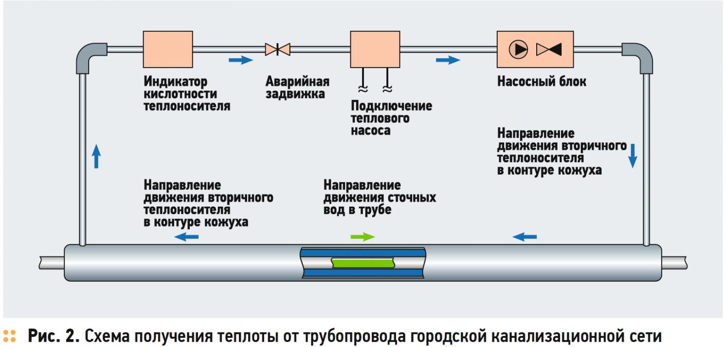 Выработка тепловой энергии от городской канализационной сети. 2/2018. Фото 5