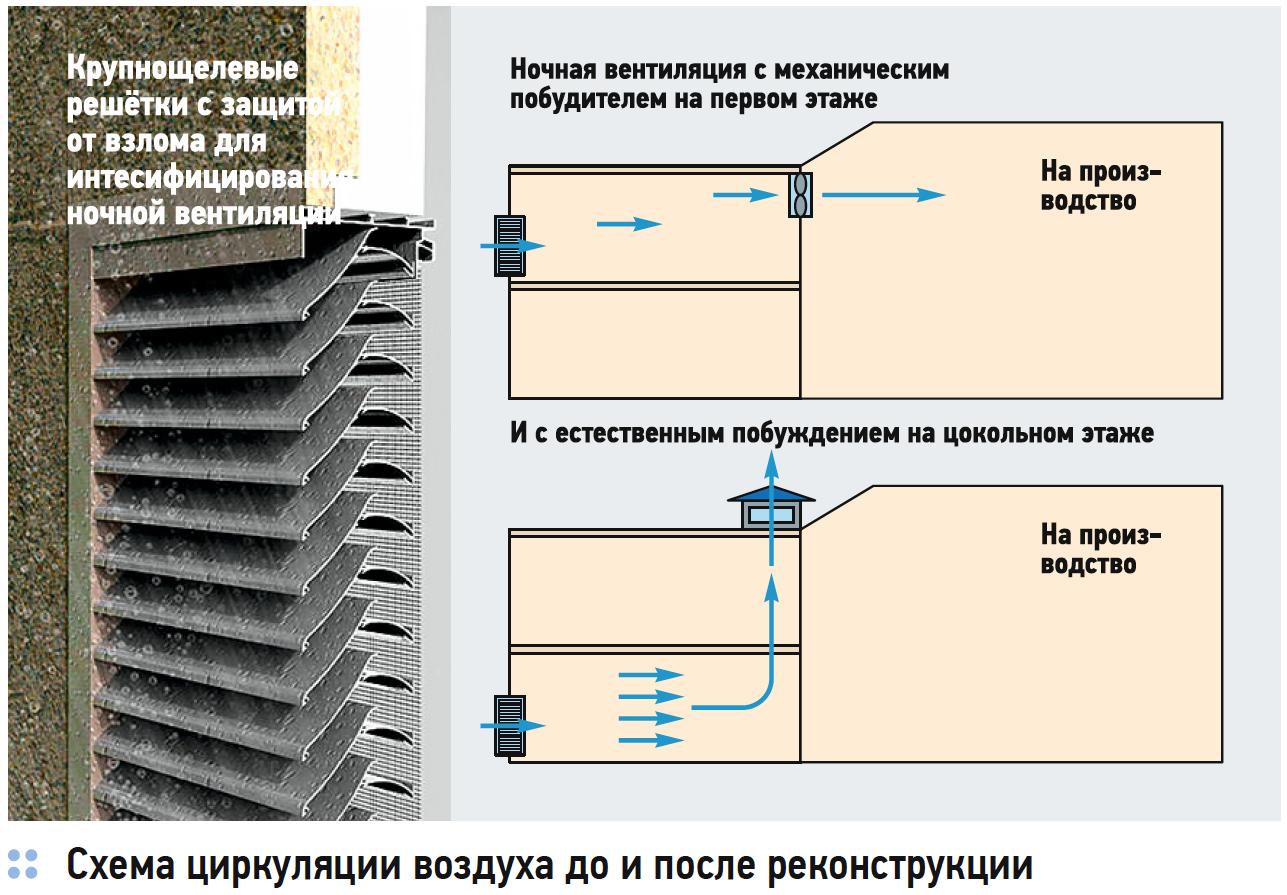 Энергосберегающие решения гражданских зданий при реновации. 2/2018. Фото 3