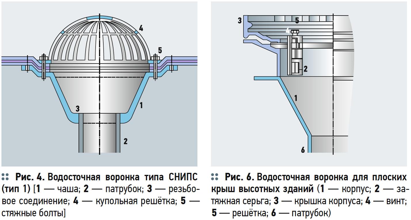 Водосточные воронки для плоских крыш зданий и сооружений . 3/2018. Фото 4