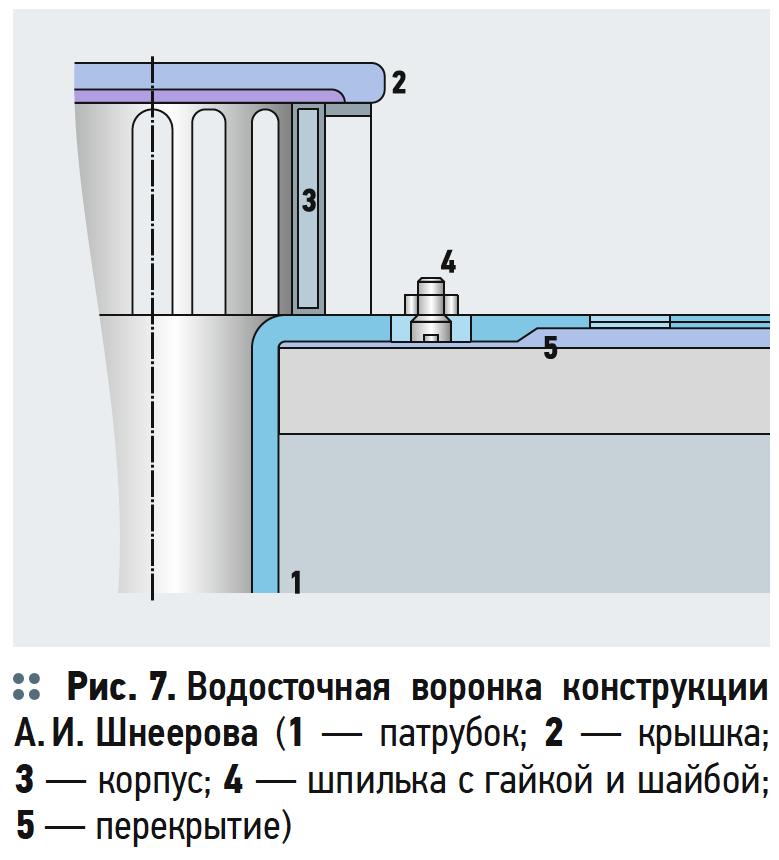 Водосточные воронки для плоских крыш зданий и сооружений . 3/2018. Фото 6