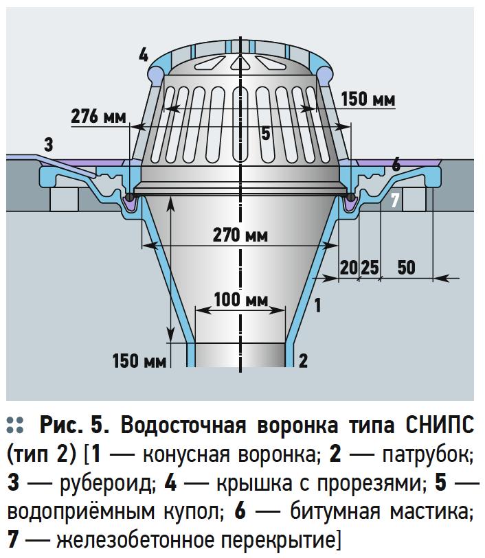 Водосточные воронки для плоских крыш зданий и сооружений . 3/2018. Фото 5