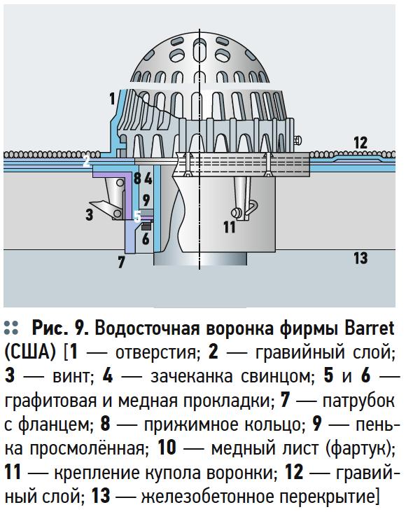 Водосточные воронки для плоских крыш зданий и сооружений . 3/2018. Фото 10