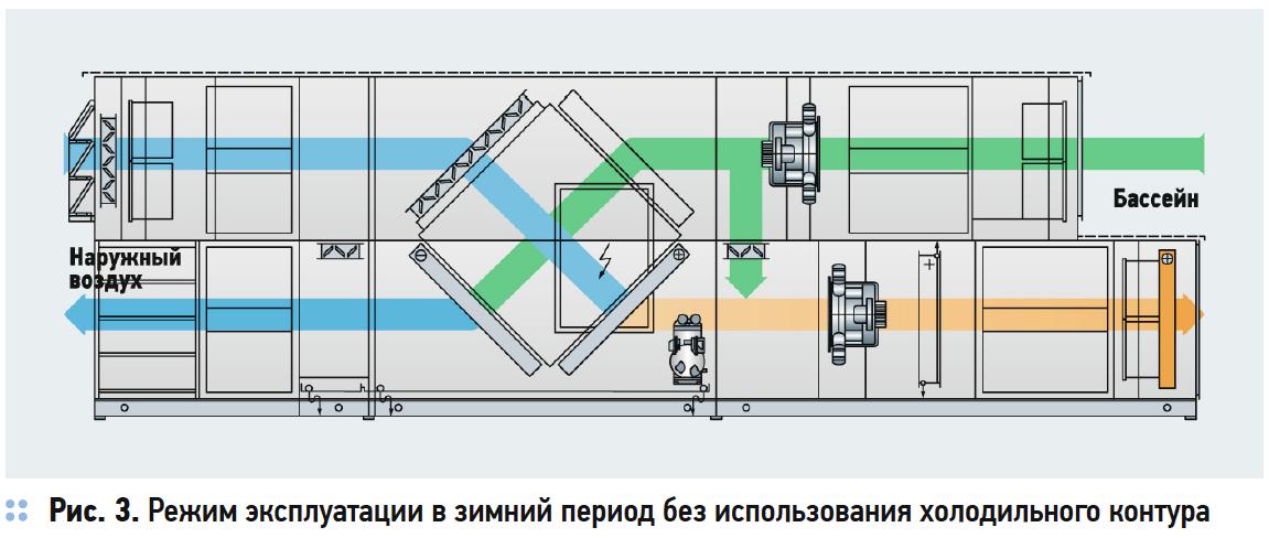 Энергоэффективные решения для поддержания микроклимата в бассейне. 3/2018. Фото 5