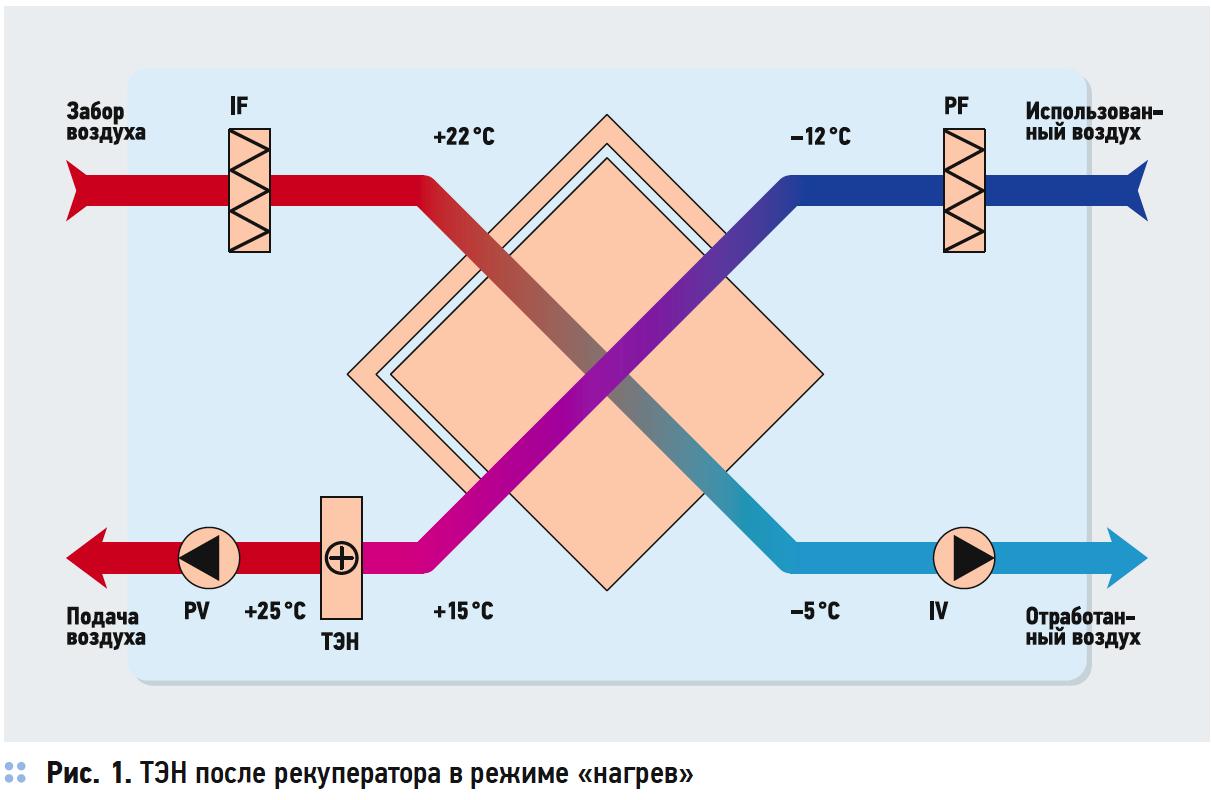 Рекуперация тепла. Преимущества термодинамической рекуперации. 3/2018. Фото 2