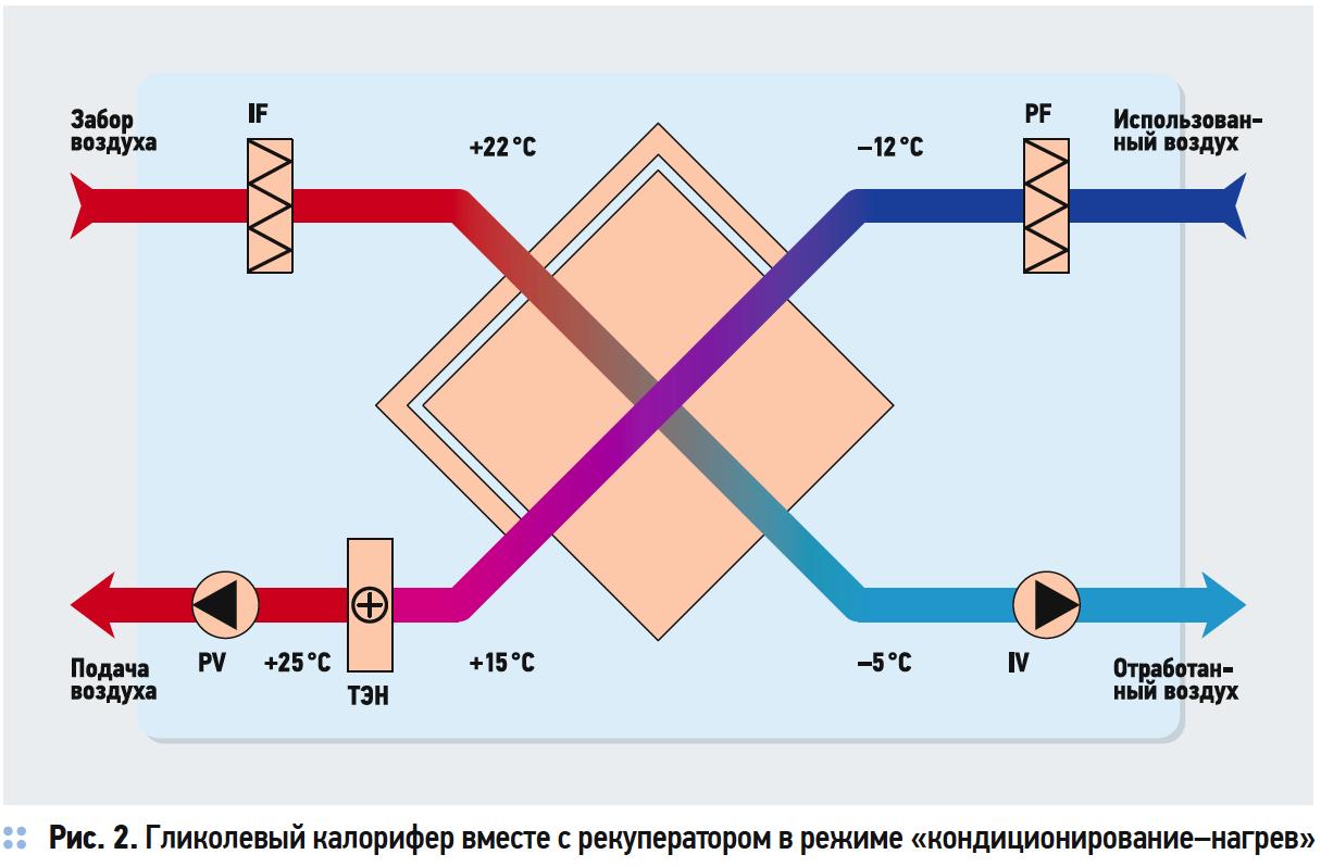 Рекуперация тепла. Преимущества термодинамической рекуперации. 3/2018. Фото 4
